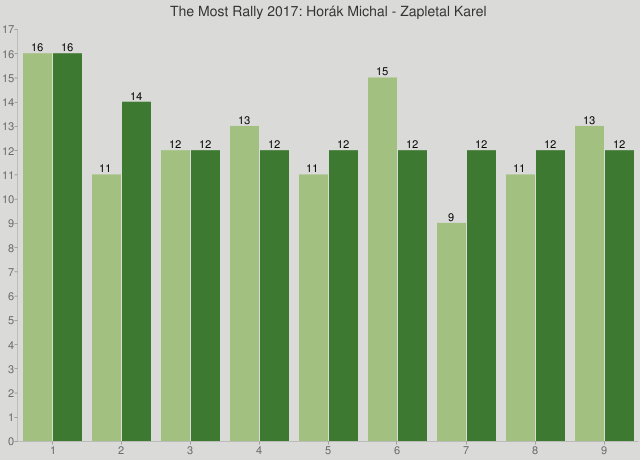 The Most Rally 2017: Horák Michal - Zapletal Karel